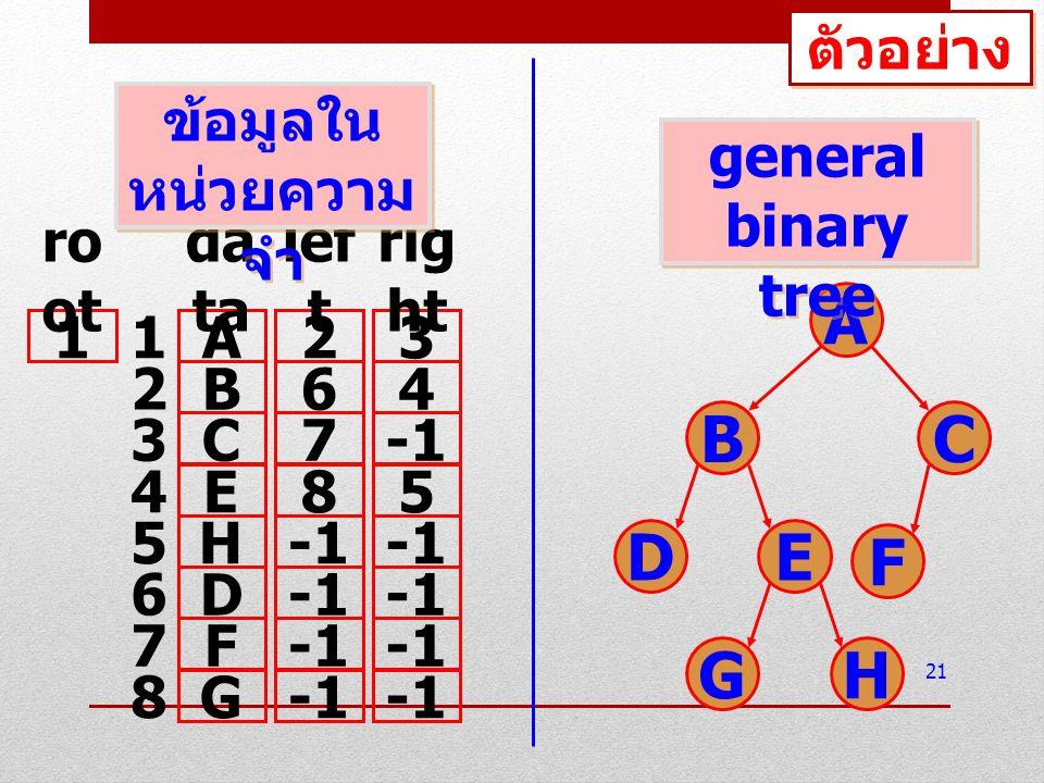 A B C D E F G H ตัวอย่าง ข้อมูลในหน่วยความจำ general binary tree root