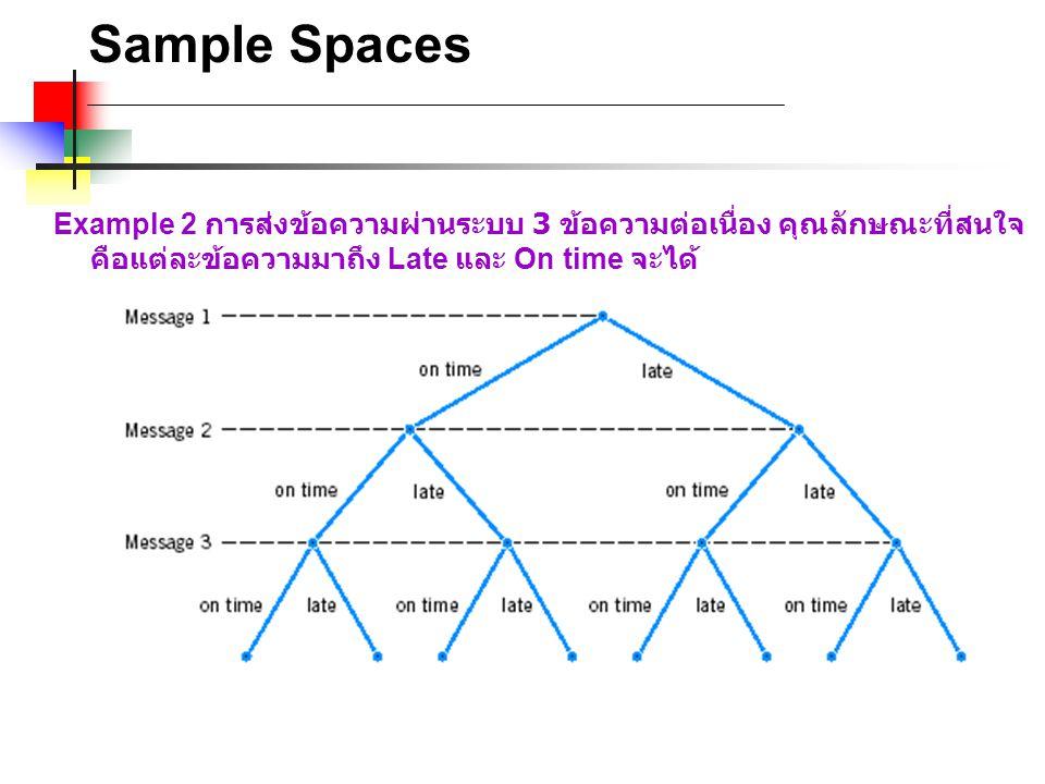 Sample Spaces Example 2 การส่งข้อความผ่านระบบ 3 ข้อความต่อเนื่อง คุณลักษณะที่สนใจคือแต่ละข้อความมาถึง Late และ On time จะได้