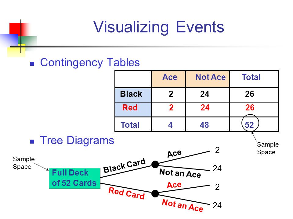 Visualizing Events Contingency Tables Tree Diagrams Ace Not Ace Total