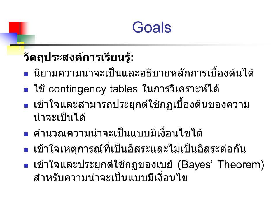 Goals วัตถุประสงค์การเรียนรู้: