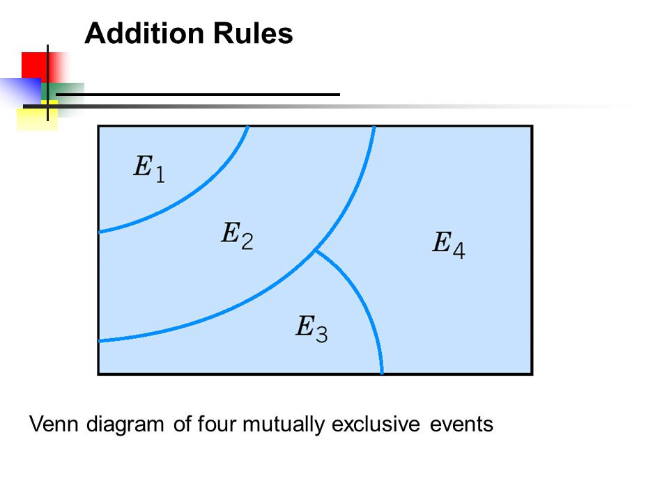 Addition Rules Venn diagram of four mutually exclusive events