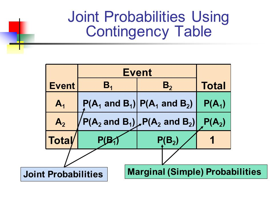 Joint Probabilities Using Contingency Table