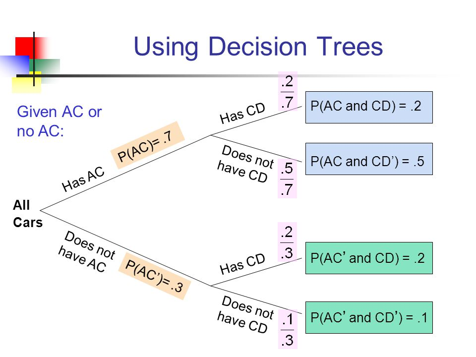 Using Decision Trees Given AC or no AC: P(AC and CD) = .2 Has CD