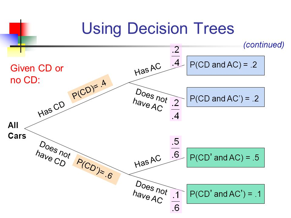Using Decision Trees Given CD or no CD: (continued) P(CD and AC) = .2