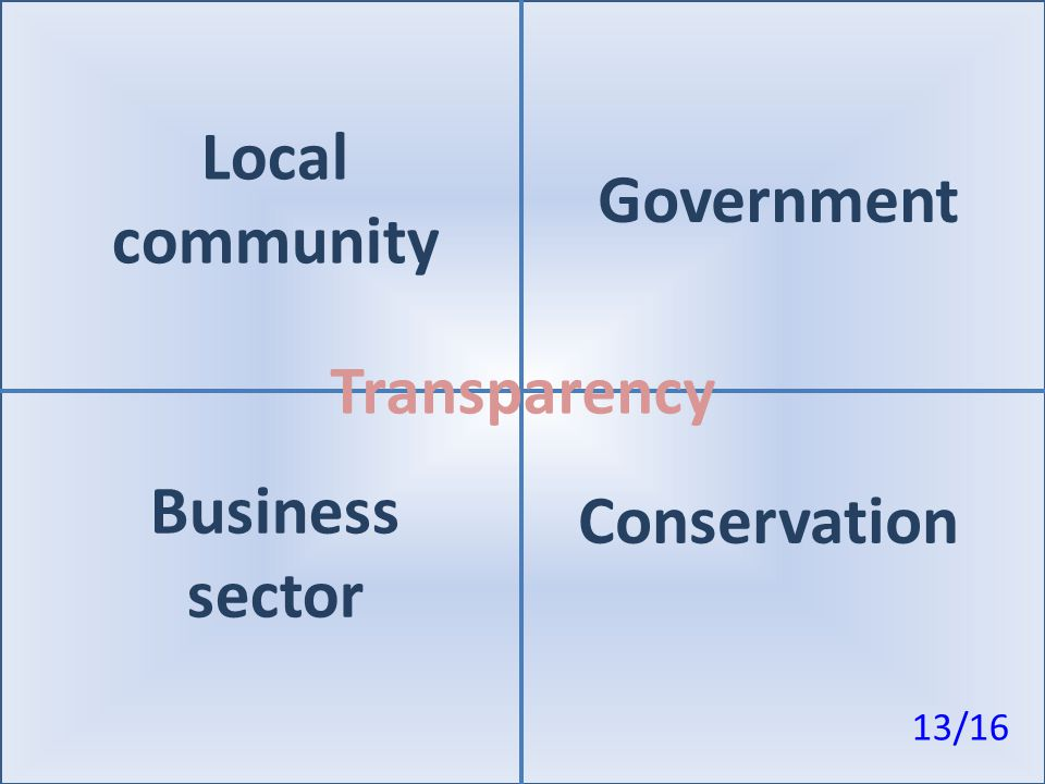 Local community Government Transparency Conservation Business sector