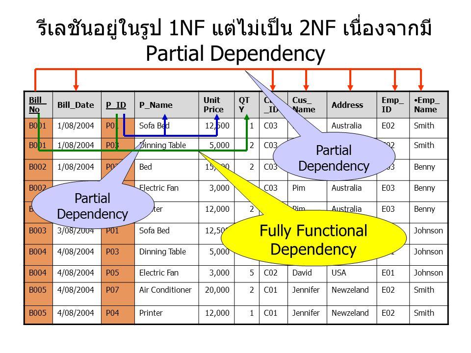 รีเลชันอยู่ในรูป 1NF แต่ไม่เป็น 2NF เนื่องจากมี Partial Dependency
