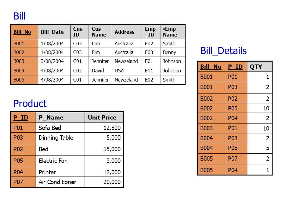 Bill Bill_Details Product Bill_No P_ID QTY B001 P01 1 P03 2 B002 P02