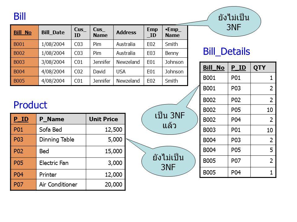 Bill Bill_Details Product ยังไม่เป็น 3NF เป็น 3NF แล้ว ยังไม่เป็น 3NF