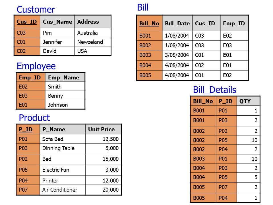 Bill Customer Employee Bill_Details Product Cus_ID Cus_Name Address