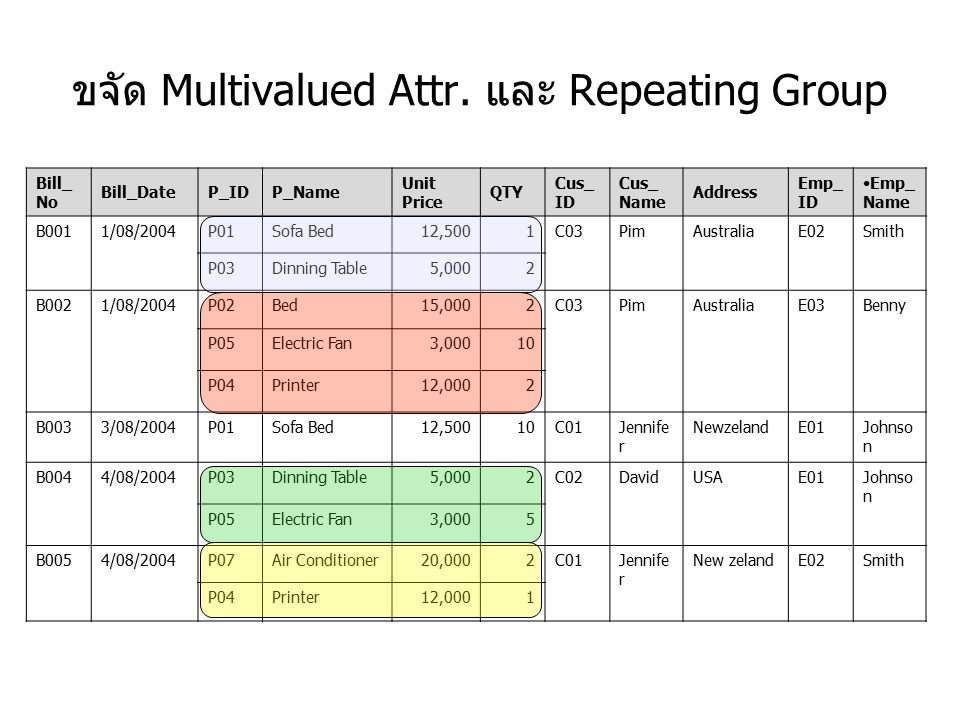 ขจัด Multivalued Attr. และ Repeating Group