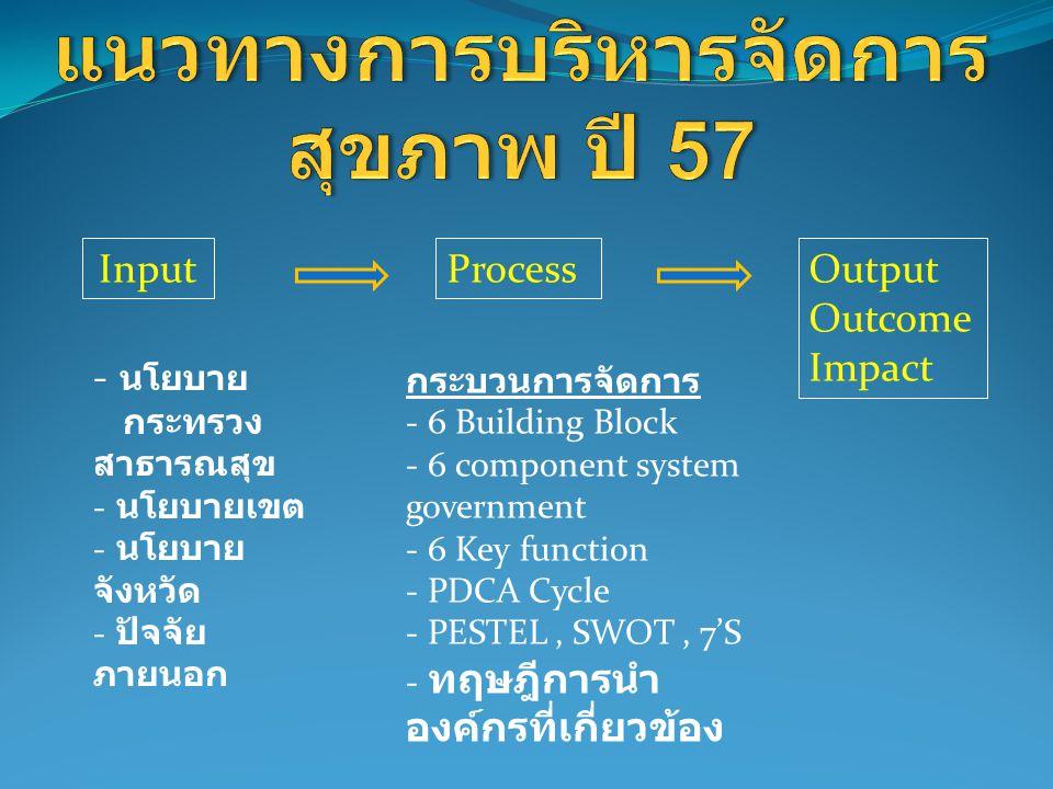 แนวทางการบริหารจัดการสุขภาพ ปี 57