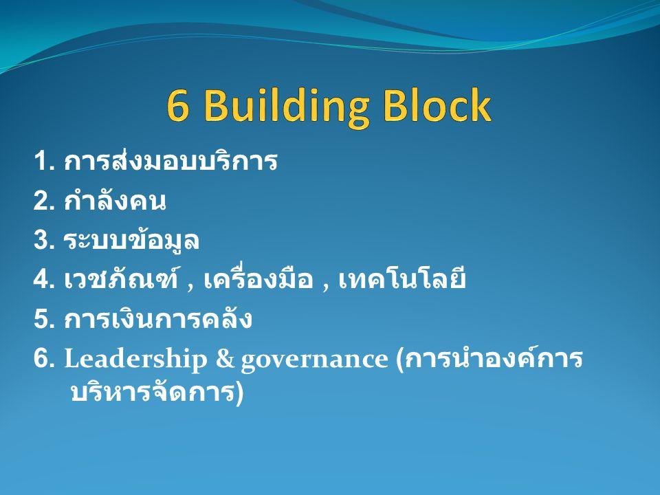 6 Building Block 1. การส่งมอบบริการ 2. กำลังคน 3. ระบบข้อมูล