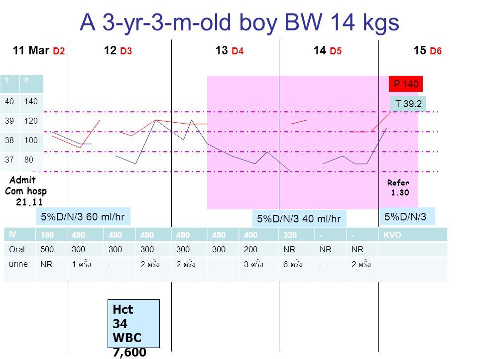 A 3-yr-3-m-old boy BW 14 kgs 11 Mar D2 12 D3 13 D4 14 D5 15 D6 Hct 34
