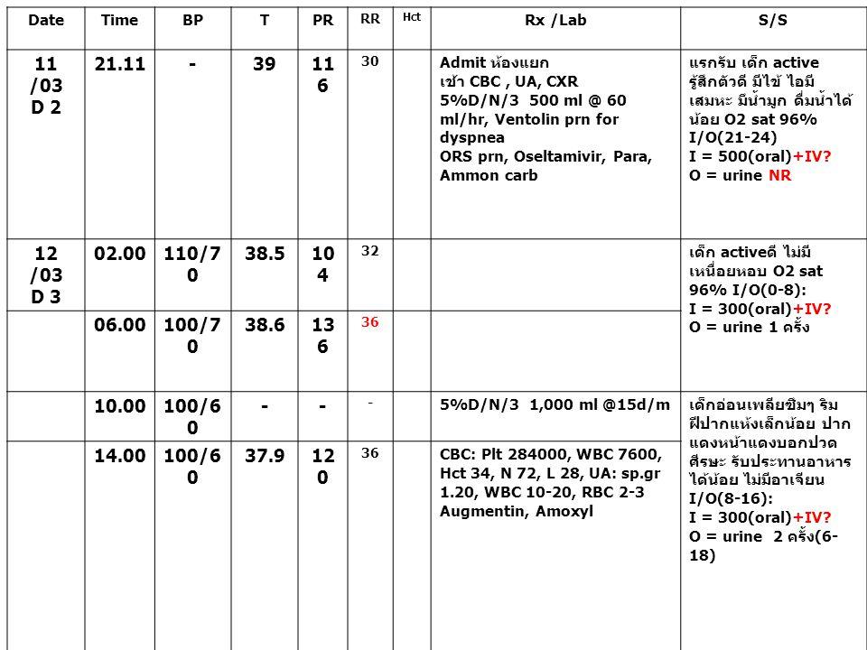 Date Time. BP. T. PR. RR. Hct. Rx /Lab. S/S. 11 /03. D 2. 21.11. - 39. 116. 30. Admit ห้องแยก.