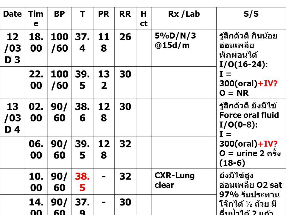 Date Time. BP. T. PR. RR. Hct. Rx /Lab. S/S. 12 /03. D 3. 18.00. 100/60. 37.4. 118. 26.