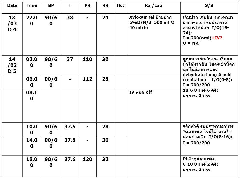 Date Time. BP. T. PR. RR. Hct. Rx /Lab. S/S. 13 /03. D 4. 22.00. 90/60. 38. - 24. Xylocain jel ป้ายปาก 5%D/N/3 500 ml @ 40 ml/hr.