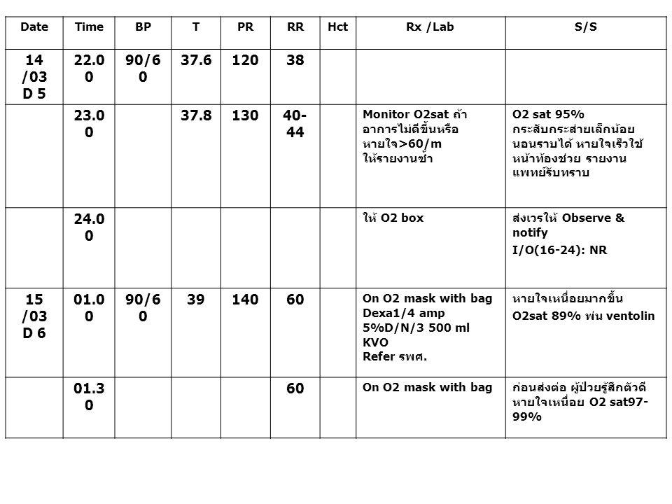 Date Time. BP. T. PR. RR. Hct. Rx /Lab. S/S. 14 /03. D 5. 22.00. 90/60. 37.6. 120. 38.
