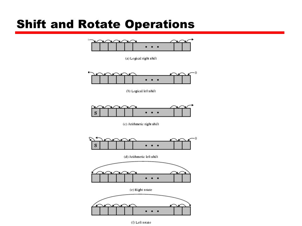 Shift and Rotate Operations