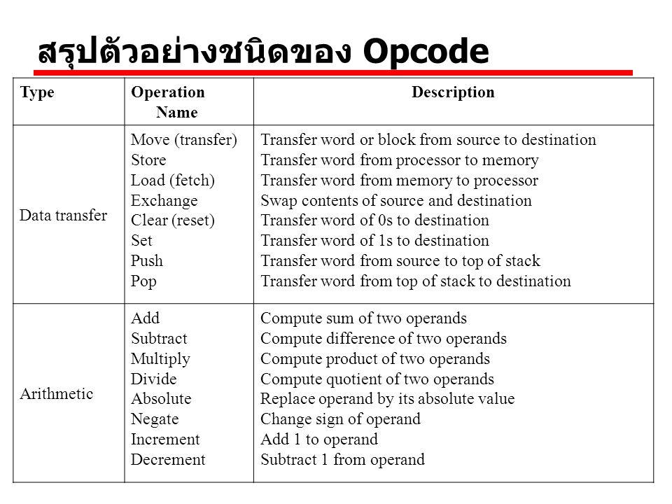 สรุปตัวอย่างชนิดของ Opcode