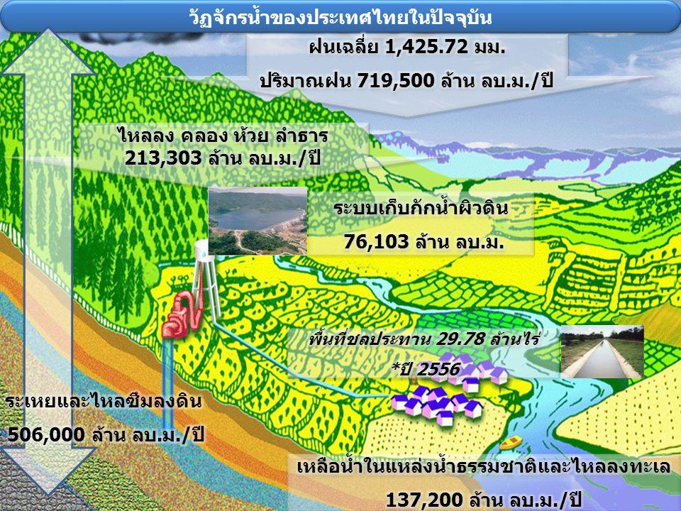 วัฏจักรน้ำของประเทศไทยในปัจจุบัน