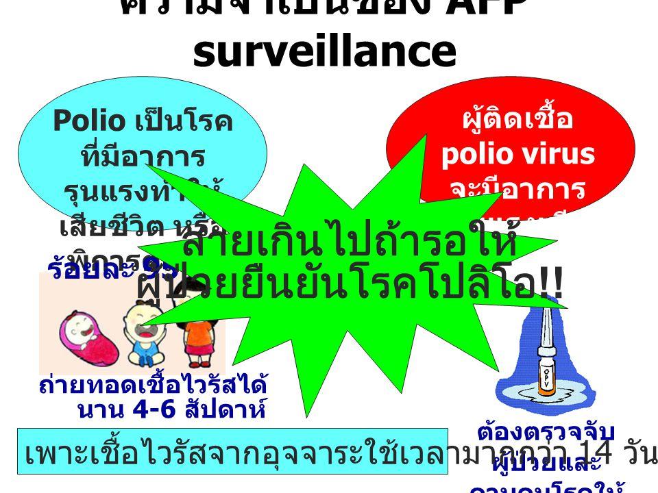 ความจำเป็นของ AFP surveillance