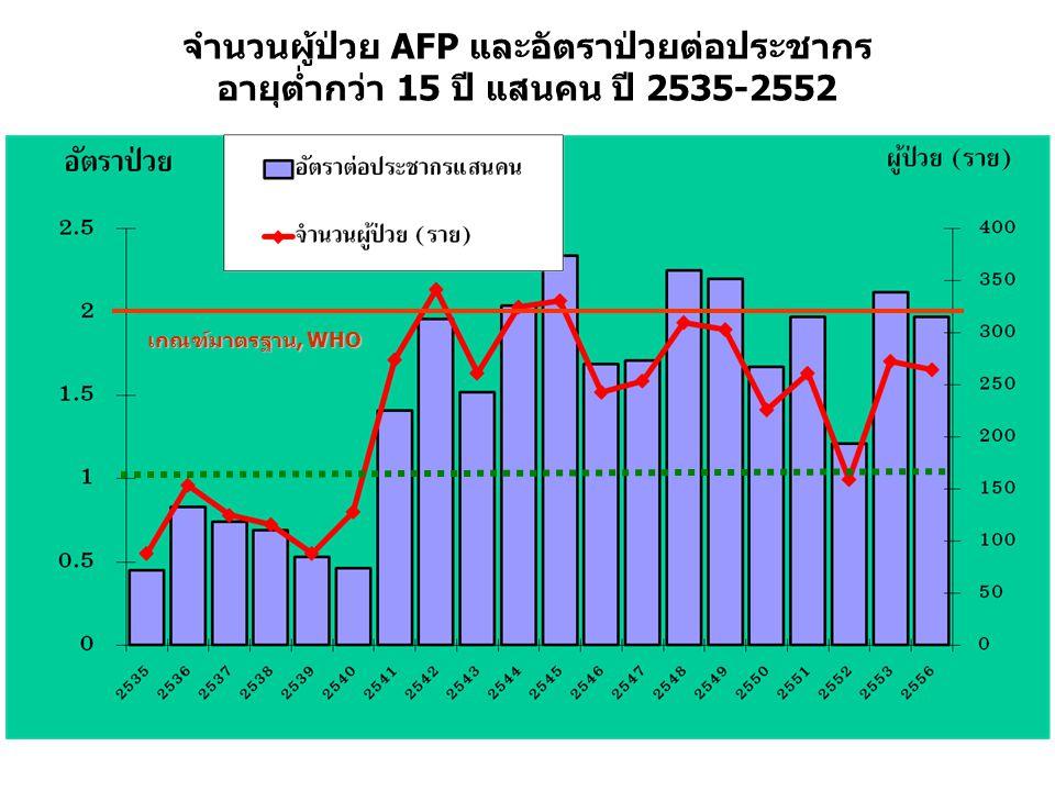จำนวนผู้ป่วย AFP และอัตราป่วยต่อประชากร อายุต่ำกว่า 15 ปี แสนคน ปี 2535-2552
