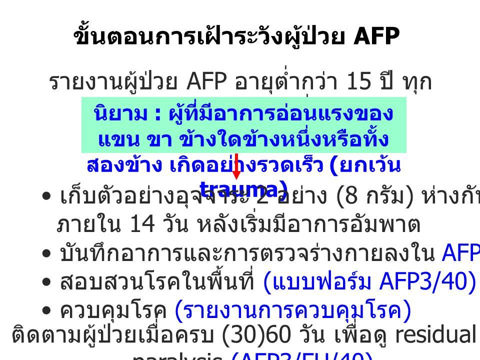 ขั้นตอนการเฝ้าระวังผู้ป่วย AFP