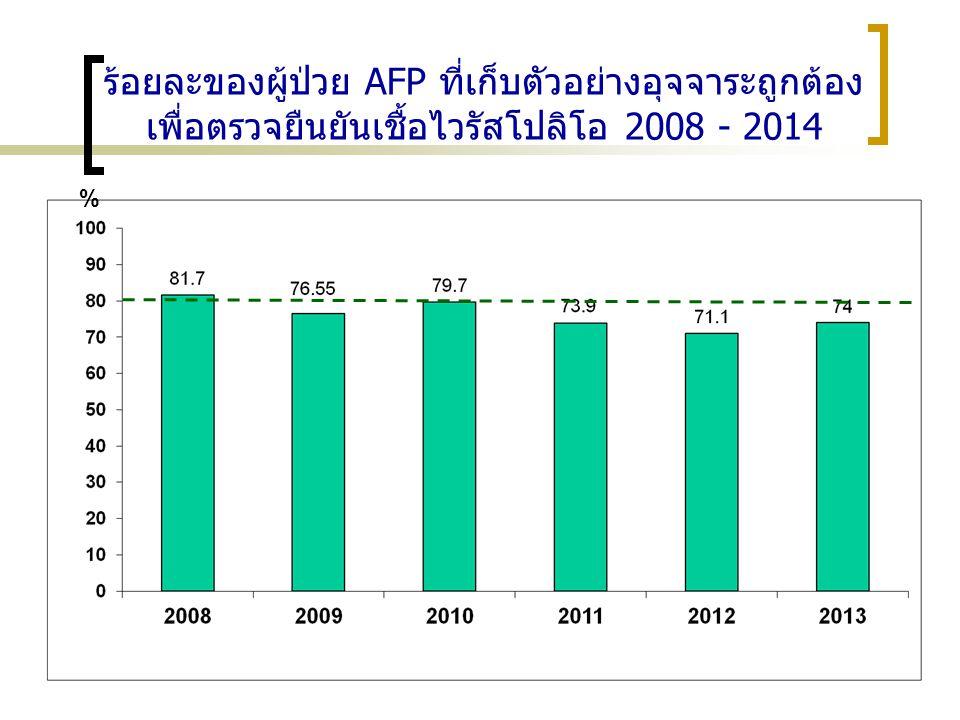 ร้อยละของผู้ป่วย AFP ที่เก็บตัวอย่างอุจจาระถูกต้อง เพื่อตรวจยืนยันเชื้อไวรัสโปลิโอ 2008 - 2014