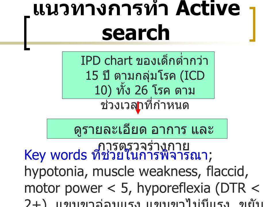 แนวทางการทำ Active search