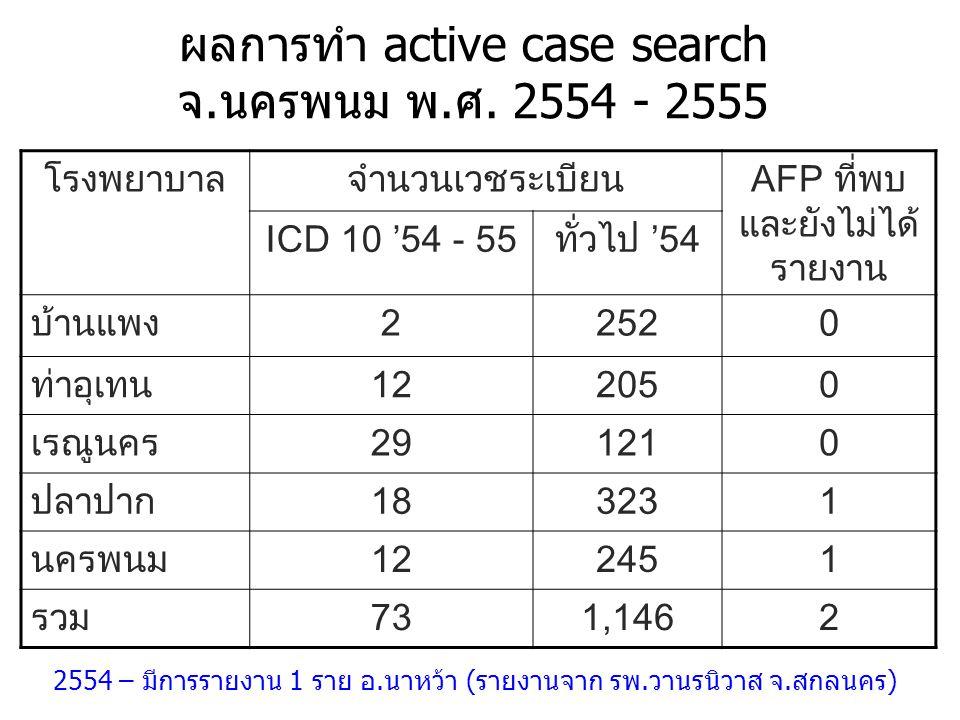 ผลการทำ active case search จ.นครพนม พ.ศ. 2554 - 2555