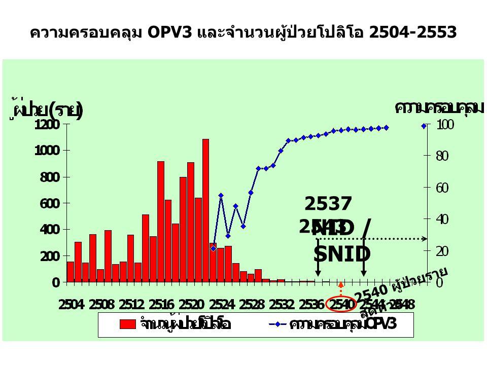 ความครอบคลุม OPV3 และจำนวนผู้ป่วยโปลิโอ 2504-2553