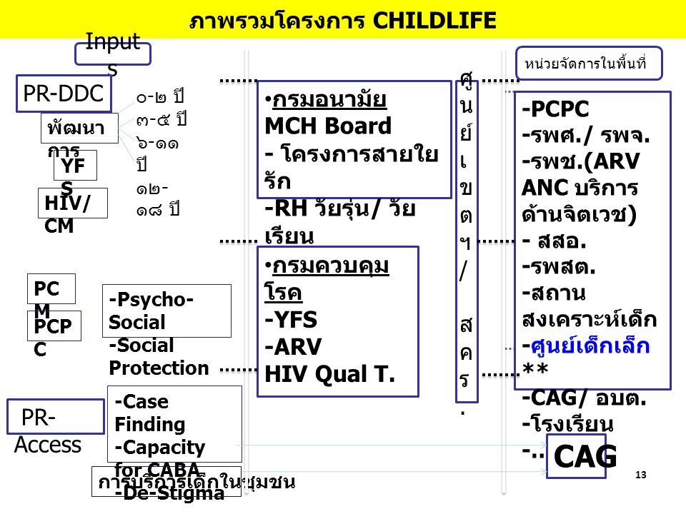ภาพรวมโครงการ CHILDLIFE