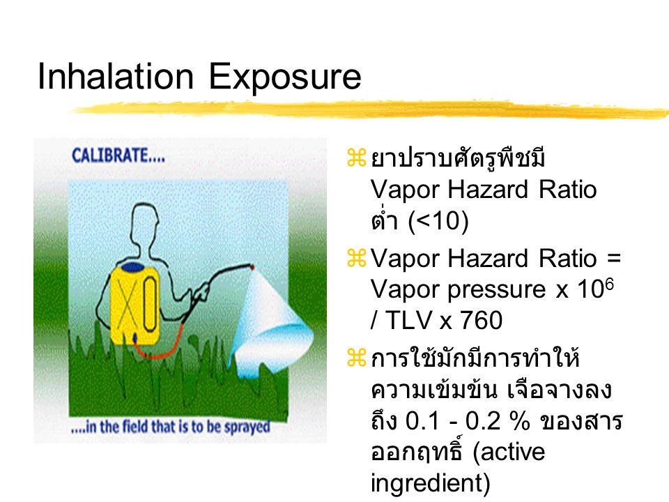 Inhalation Exposure ยาปราบศัตรูพืชมี Vapor Hazard Ratio ต่ำ (<10)