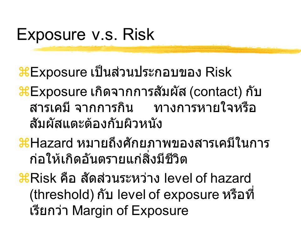 Exposure v.s. Risk Exposure เป็นส่วนประกอบของ Risk