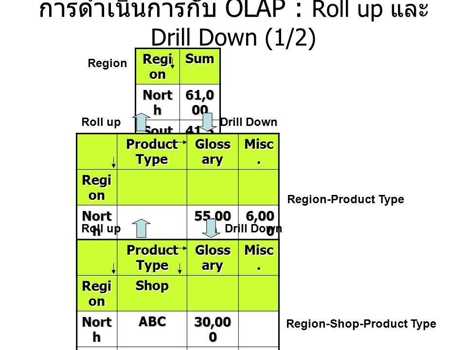 การดำเนินการกับ OLAP : Roll up และ Drill Down (1/2)