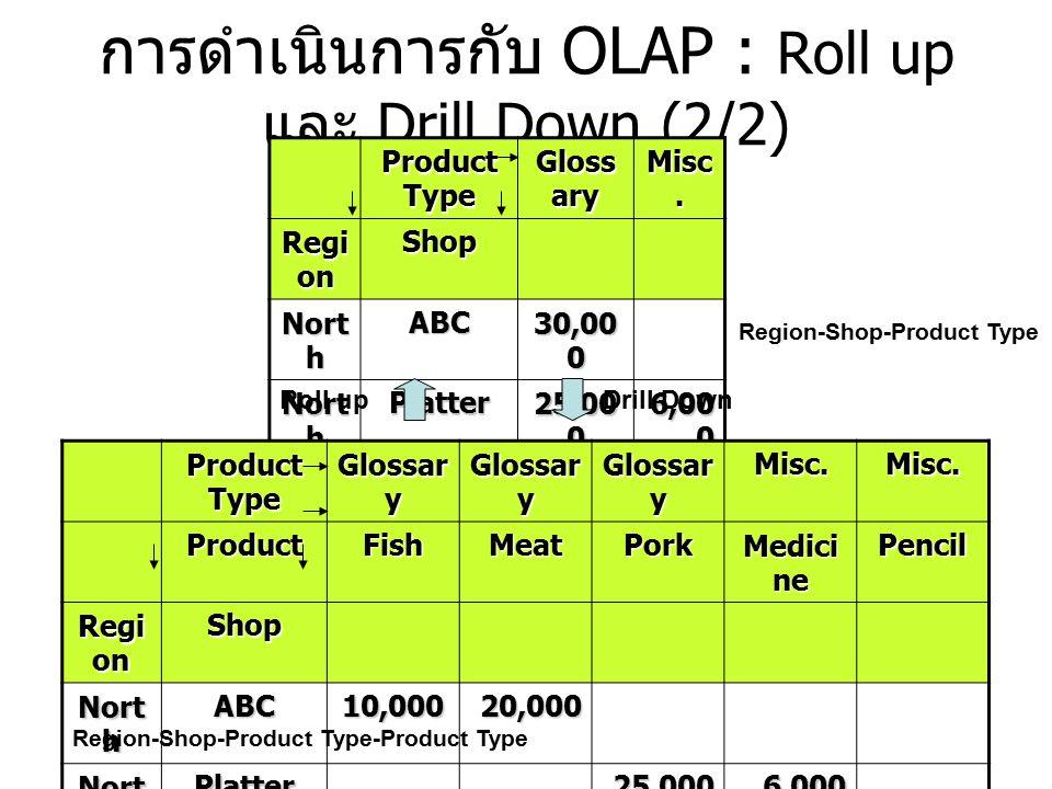การดำเนินการกับ OLAP : Roll up และ Drill Down (2/2)