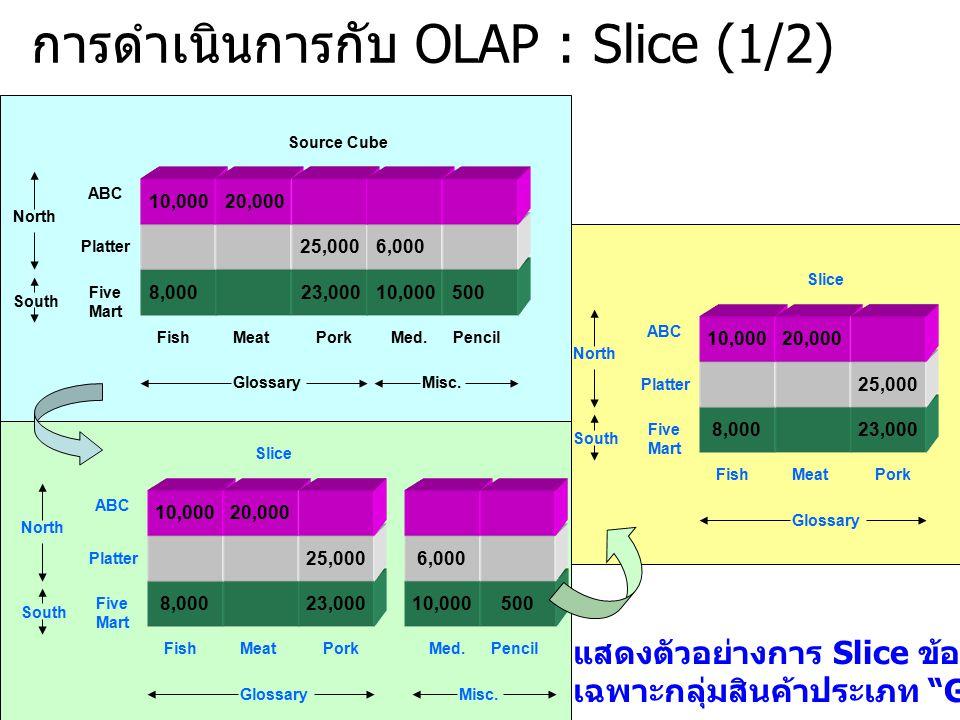 การดำเนินการกับ OLAP : Slice (1/2)