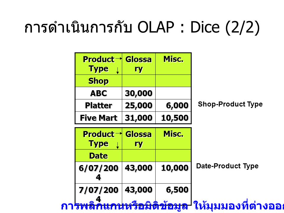 การดำเนินการกับ OLAP : Dice (2/2)