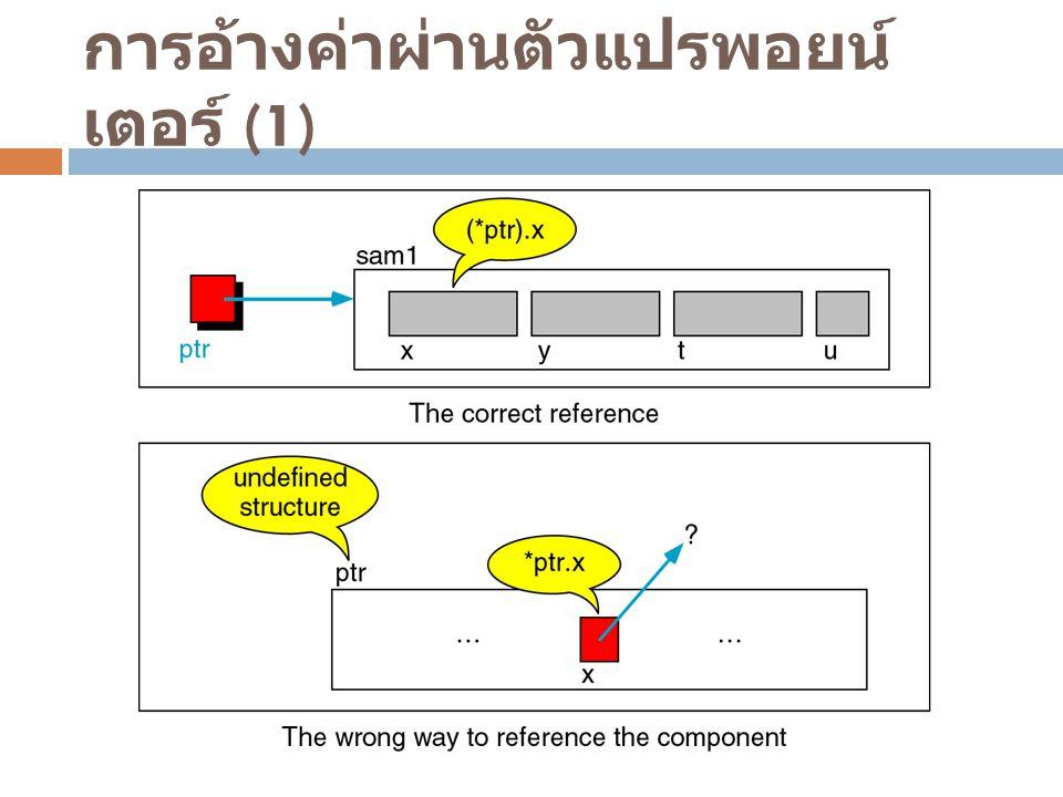 การอ้างค่าผ่านตัวแปรพอยน์เตอร์ (1)