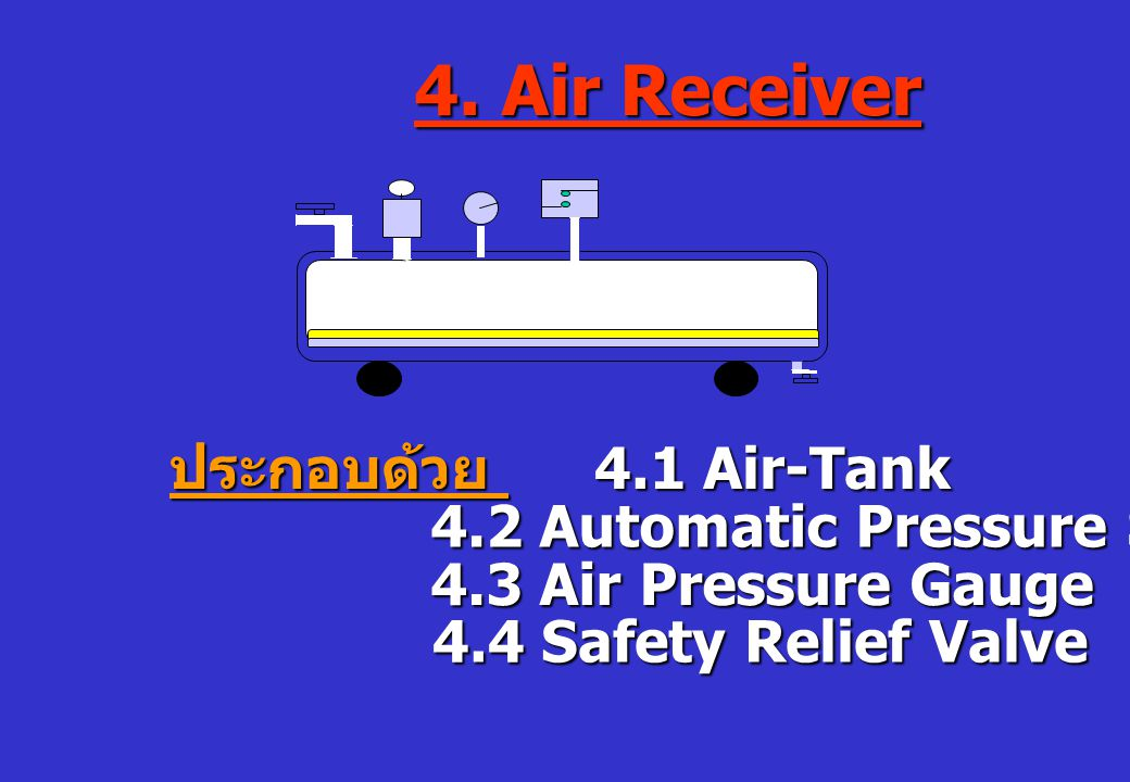 4. Air Receiver ประกอบด้วย 4.1 Air-Tank 4.2 Automatic Pressure Switch