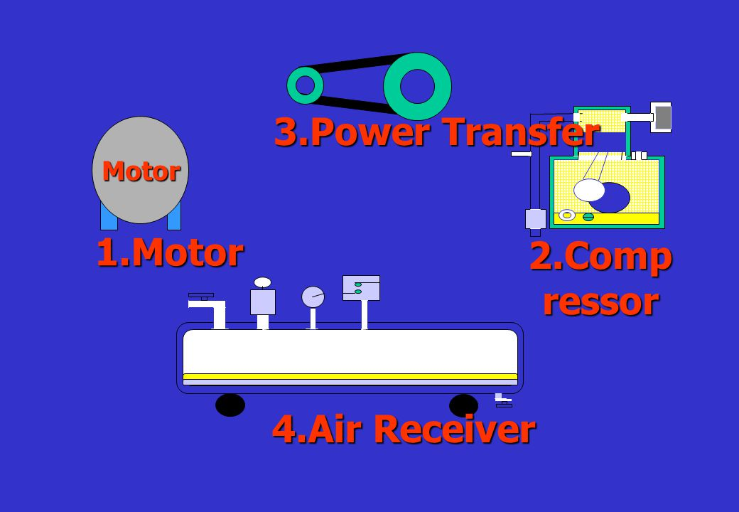 3.Power Transfer Motor 1.Motor 2.Compressor 4.Air Receiver