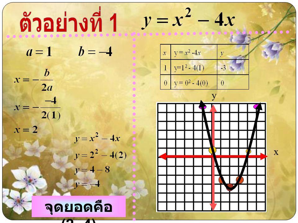 ตัวอย่างที่ 1 y x จุดยอดคือ (2,-4)