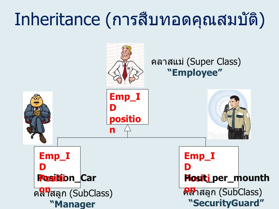 Inheritance (การสืบทอดคุณสมบัติ)