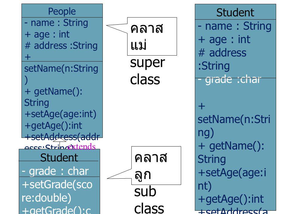 คลาสแม่ super class คลาสลูก sub class Student - name : String