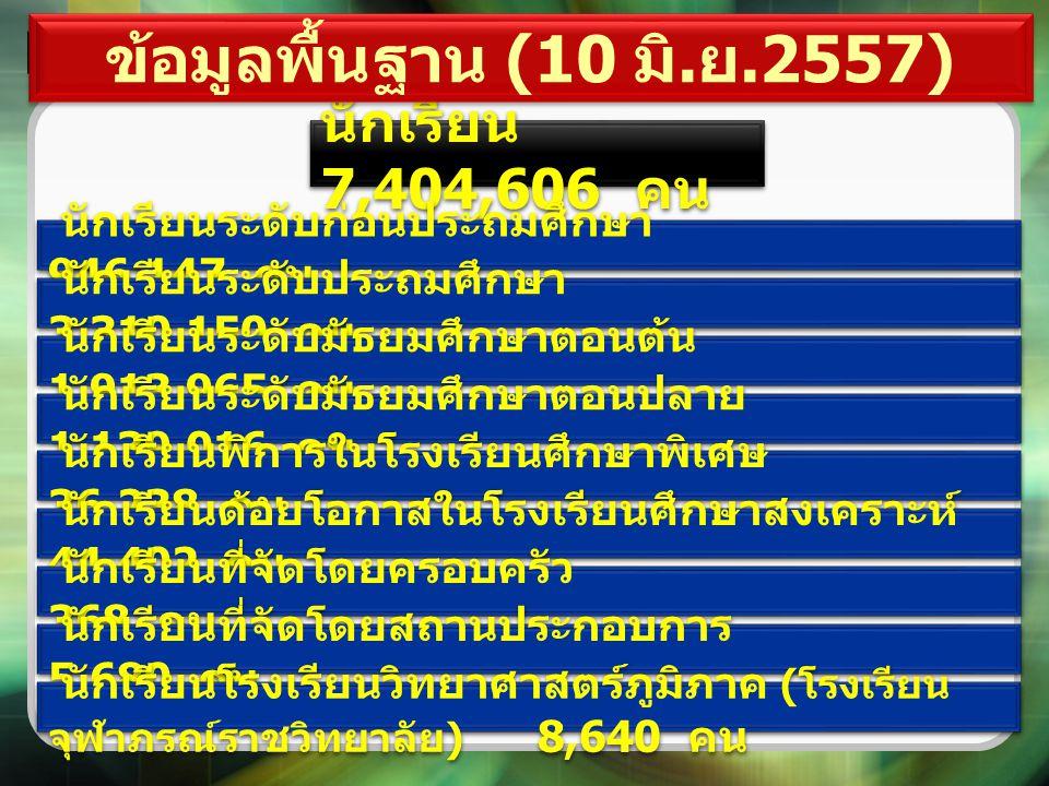 ข้อมูลพื้นฐาน (10 มิ.ย.2557) นักเรียน 7,404,606 คน