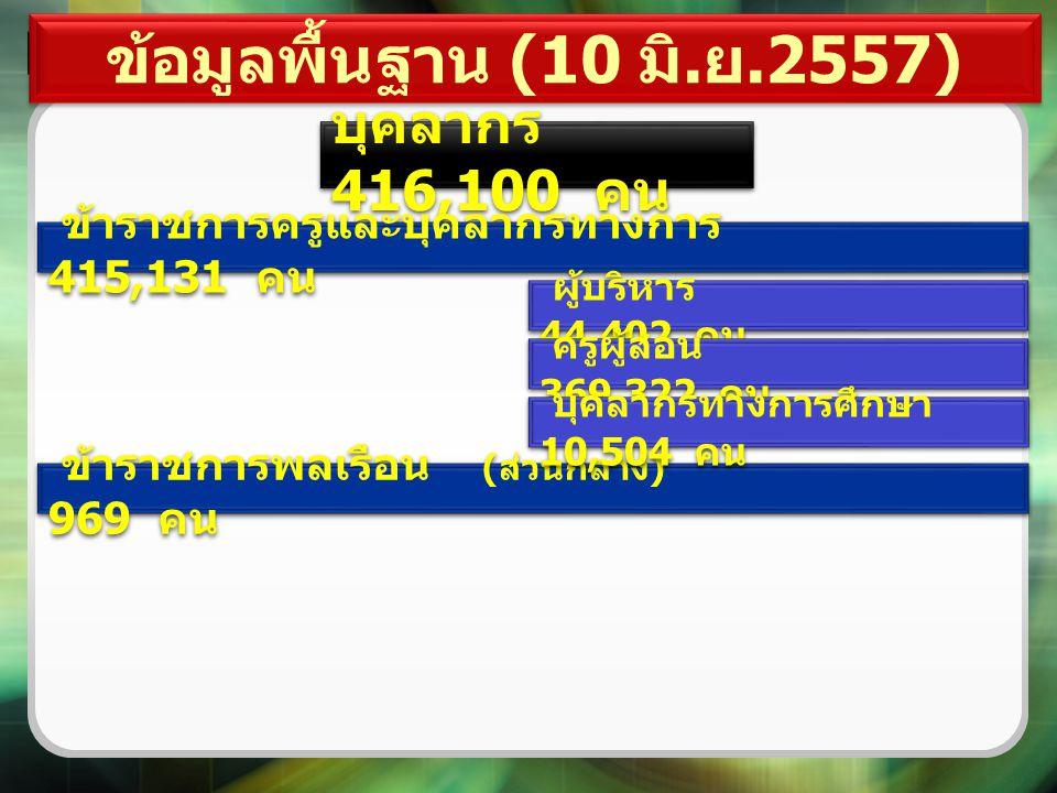 ข้อมูลพื้นฐาน (10 มิ.ย.2557) บุคลากร 416,100 คน