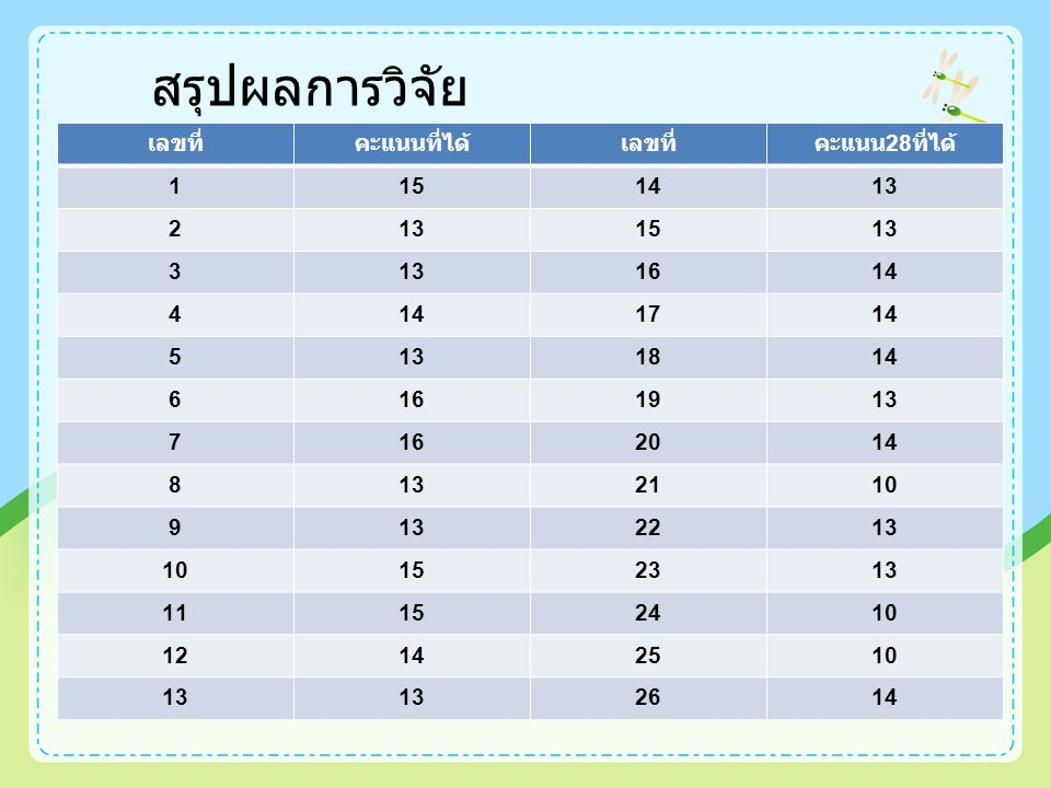สรุปผลการวิจัย เลขที่ คะแนนที่ได้ คะแนน28ที่ได้ 1 15 14 13 2 3 16 4 17