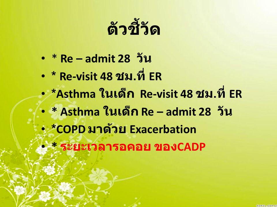 ตัวชี้วัด * Re – admit 28 วัน * Re-visit 48 ชม.ที่ ER