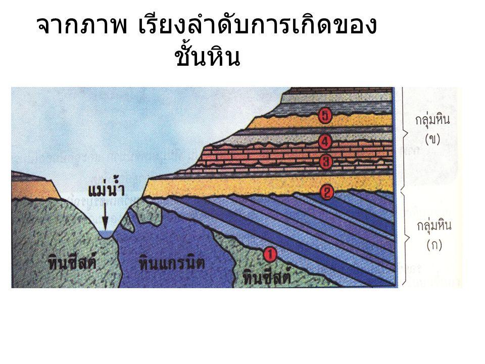 จากภาพ เรียงลำดับการเกิดของชั้นหิน