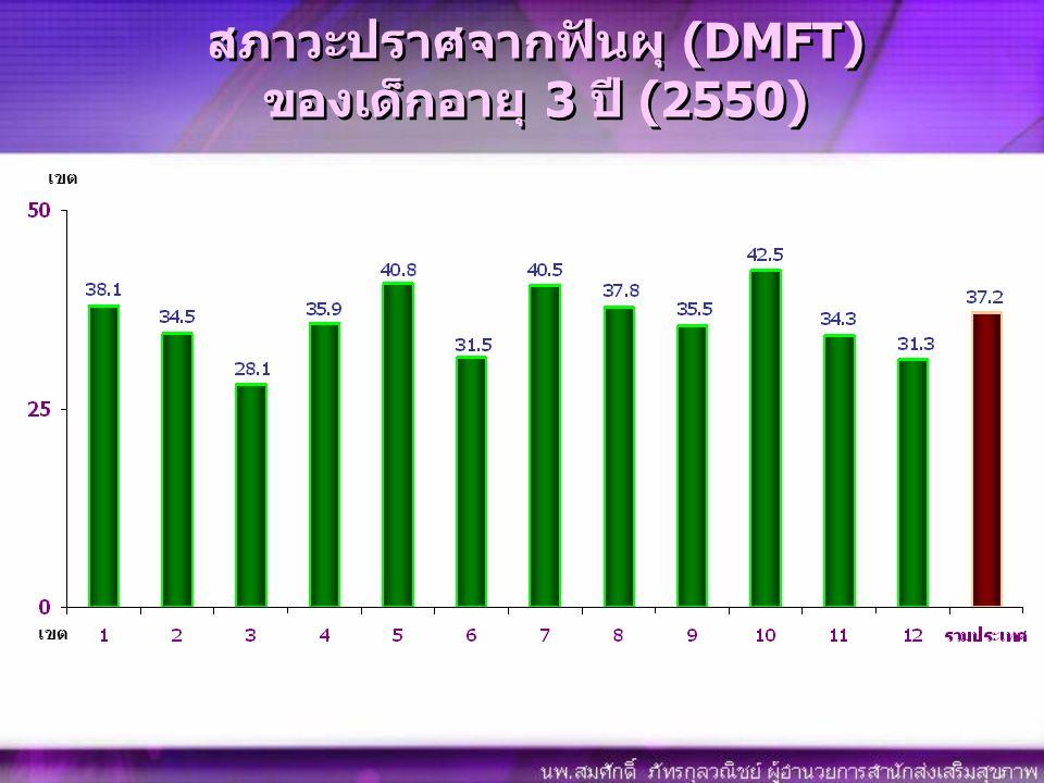 สภาวะปราศจากฟันผุ (DMFT) ของเด็กอายุ 3 ปี (2550)